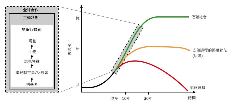 《能怎麼轉》驅動能源轉型的社會新契約圖 1-2(彩)
