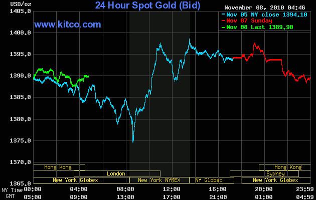 Live 24 hour gold chart jarkoni wae flickr