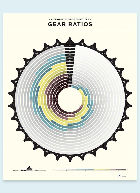 Bicycle Gear Ratio Chart - serdbicyclebyme.blogspot.com