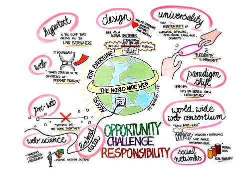Tim Berners-Lee: The World Wide Web - Opportunity, Challenge, Responsibility | by Anna L. Schiller