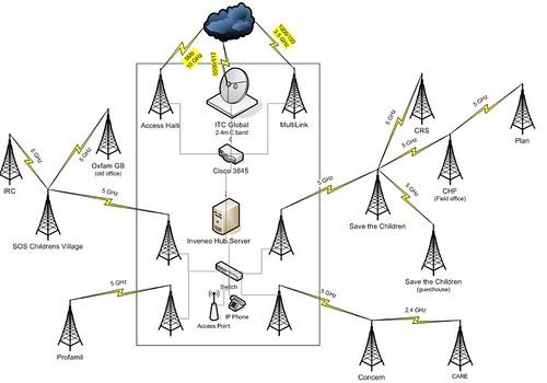 haiti network diagram inveneo wireless network in port