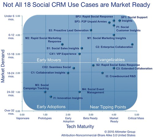 Social Crm Use Case Maturity Not All Of The 18 Use Cases