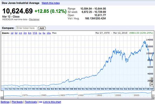 Dow Jones Industrial Average - Google Finance | www.google ...