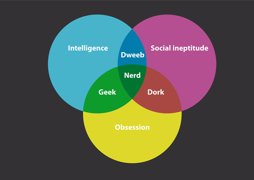 The Nerd Diagram