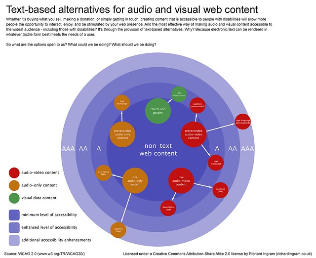 Text based alternatives for audio and visual web content flickr