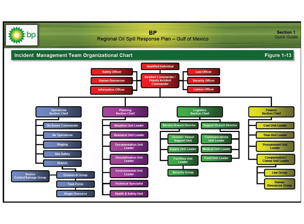 Bp Stock Chart: BP disaster flow chart | Yes someone is in charge -- a quau2026 | Flickr,Chart