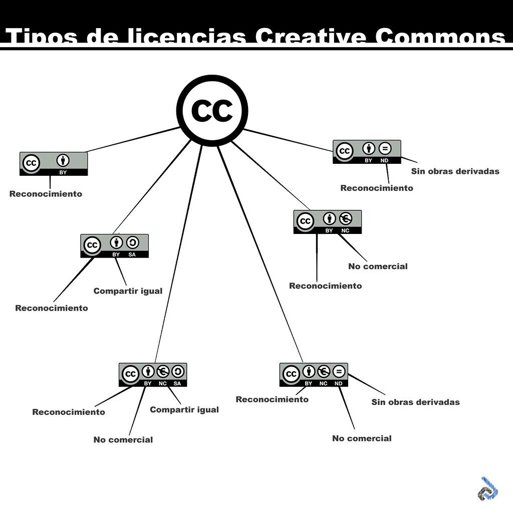 Licencias creative commons tipos de licencias creative for Tipos de licencias para bares