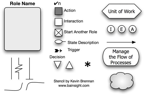 Role activity diagram frazier berek flickr role activity diagram by frazier929 role activity diagram by frazier929 ccuart Images