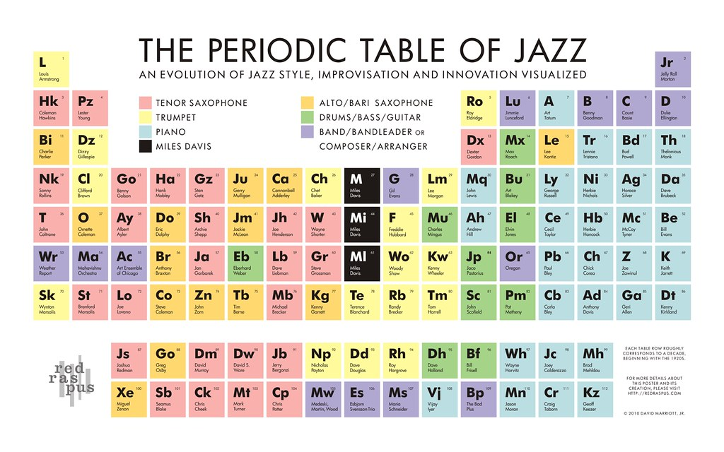 The periodic table of jazz final version this poster for New line in the table
