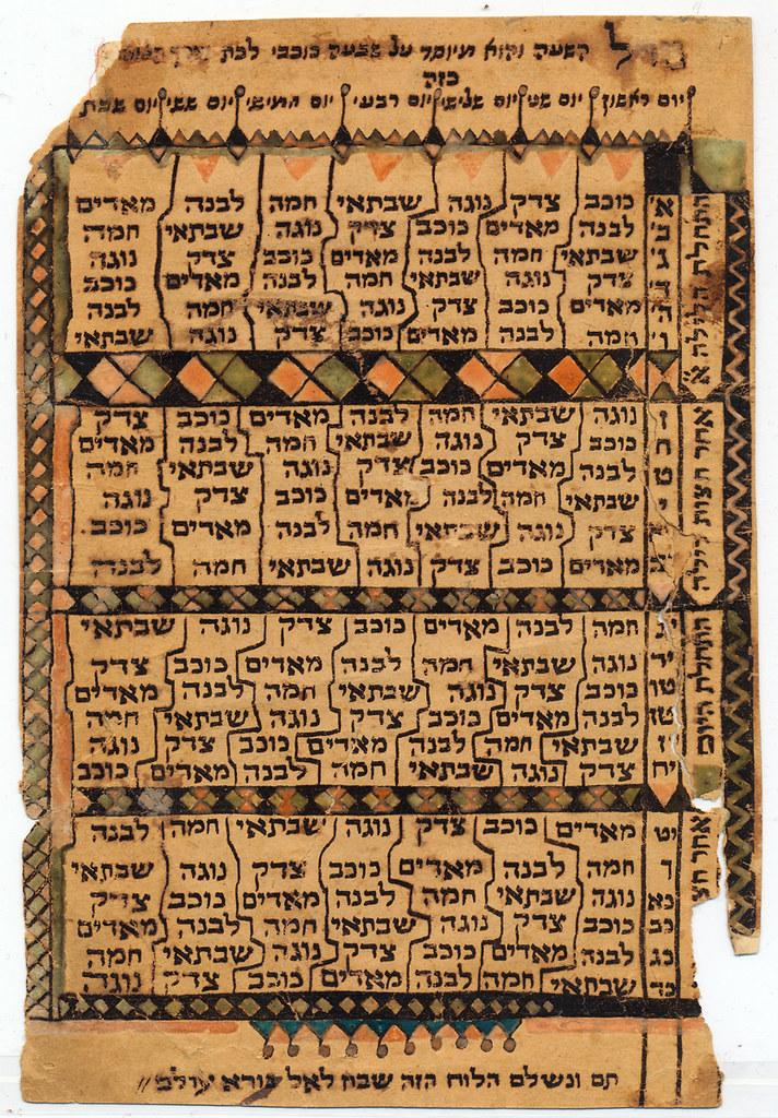 Todays Astrological Chart: Manuscript [2009.0.36]: Astrological Chart ([Mumbai via Kou2026 | Flickr,Chart