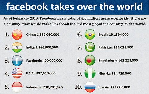 If Facebook Were A Country It Would Be The Third Largest Flickr - What is the biggest country in the world
