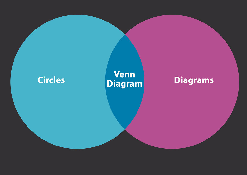 The Venn Diagram: The venn venn diagram | Just a bit of vector fun. | Flickr,Chart