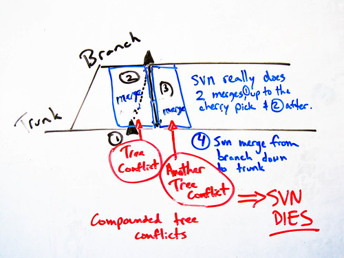 svn-merge-tree-conflicts-4 | by JAWspeak