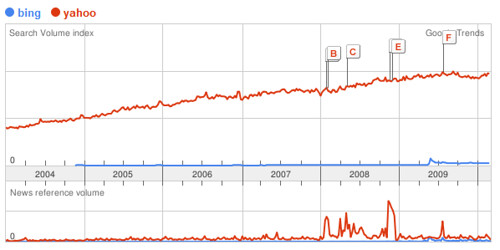 Searches for bing amp yahoo on google see google is bing s 4