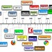 History of Web Frameworks 2010