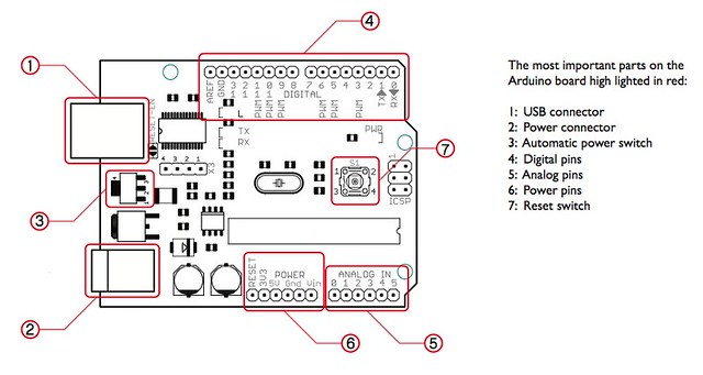 Arduino circuit board diagram the most important parts