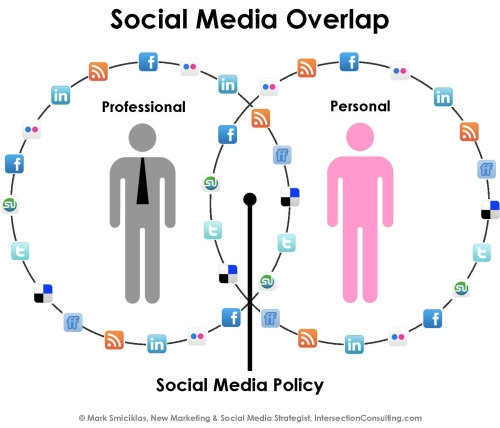 Social Media Overlap Www Intersectionconsulting Comas