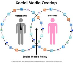 Social Media Overlap | by Intersection Consulting