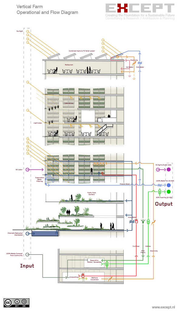 Flow Chart Creator: Vertical Farm operational and flow diagram | This diagram shu2026 | Flickr,Chart