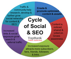 TopRank Social SEO Cycle | by TopRankMarketing