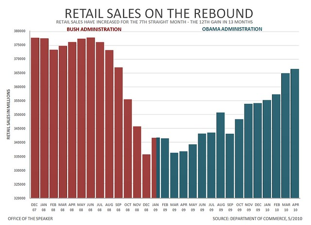 retail sales on the rebound we continue to see growing sig flickr. Black Bedroom Furniture Sets. Home Design Ideas