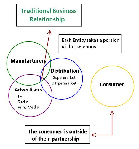 Difference between traditional business and e-business