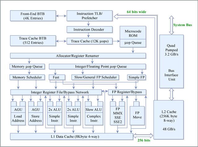 P 4 microarchitecture diagram of pentium 4 for Pentium 4 architecture