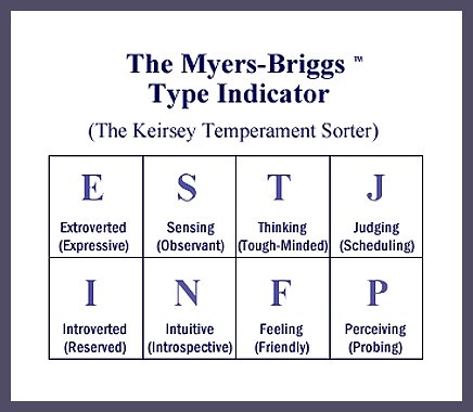 Myers Briggs Types Chart: Whooo arrre youuu?!? | MBTI in a nutshell. The MBTI is not pu2026 | Flickr,Chart