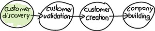 Customer Development | by Alex Osterwalder