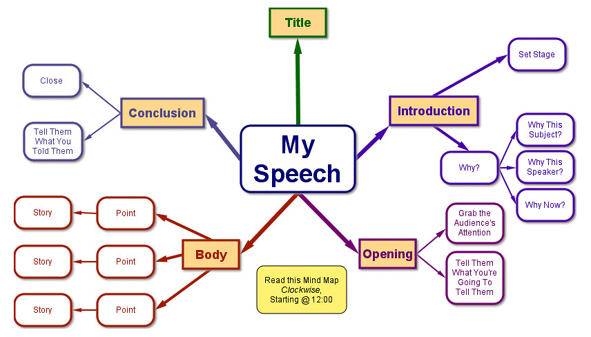 how to write a speech formatting