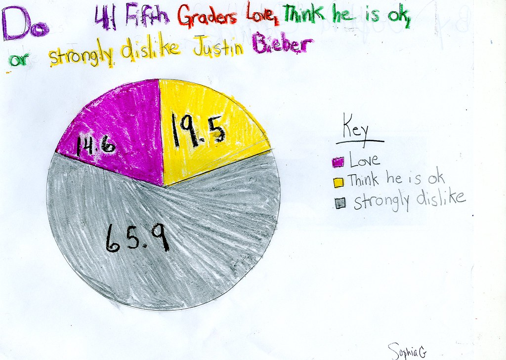 Excel Pie Chart: Hand-drawn pie chart | DW 2002 | Flickr,Chart