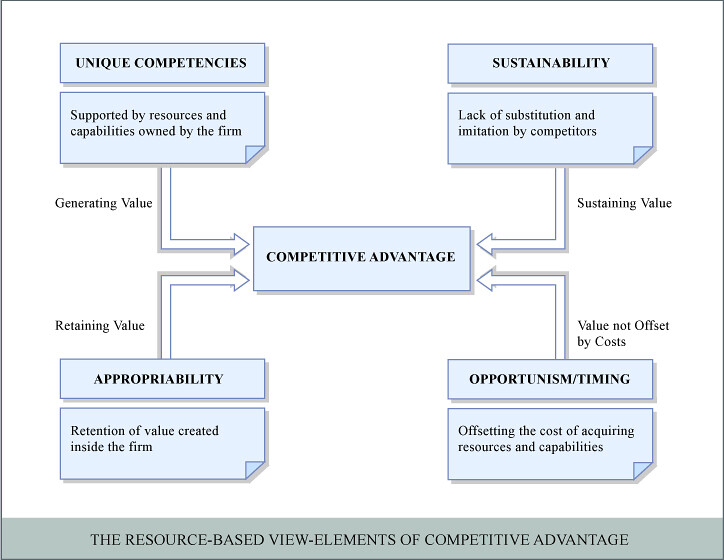 Competitive positioning and the resource based view of the firm.
