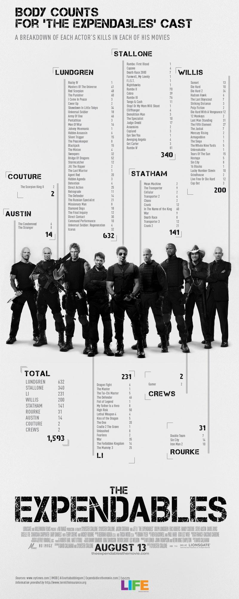 100821(2) - 電影《浴血任務 The Expendables》由「美國人壽協會」公開特製「瞧瞧這些大明星殺了多少人?」海報!