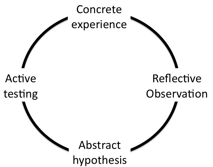 Image result for Kolb's Experiential Learning Cycle