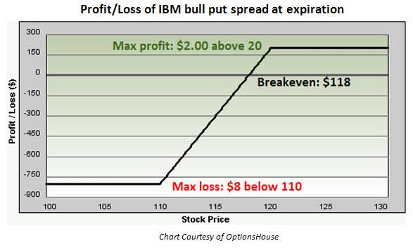 Fast system trading llc
