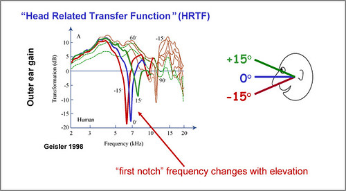 Head Related Transfer Function Filtering by the pinna
