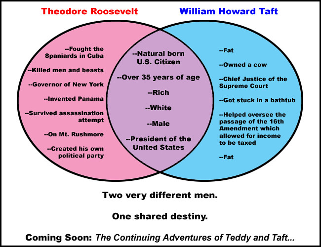 Teddy And Taft Venn Diagram Two Very Different Men One Sh Flickr