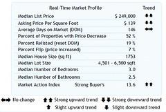 Home Sales Stats for 8-27-2010 (Zip Code 97006) Washington