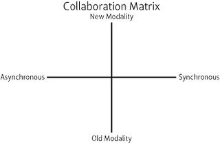 Collaboration Matrix | by Ross Mayfield