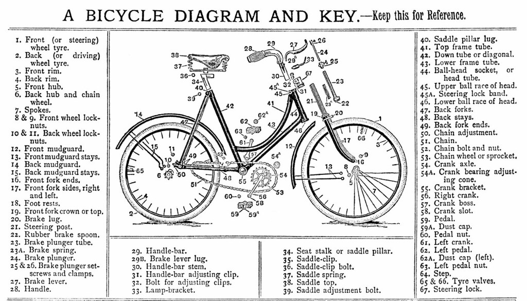 A Bicycle Diagram And Key A Late 1890s Diagram And Key Mu Flickr