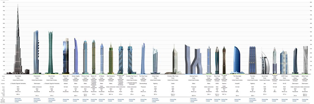 dubai skyscraper diagram   skyscraperpage com       flickr