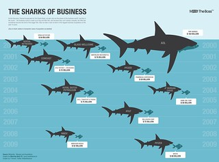 The Sharks of Business | by GDS Infographics