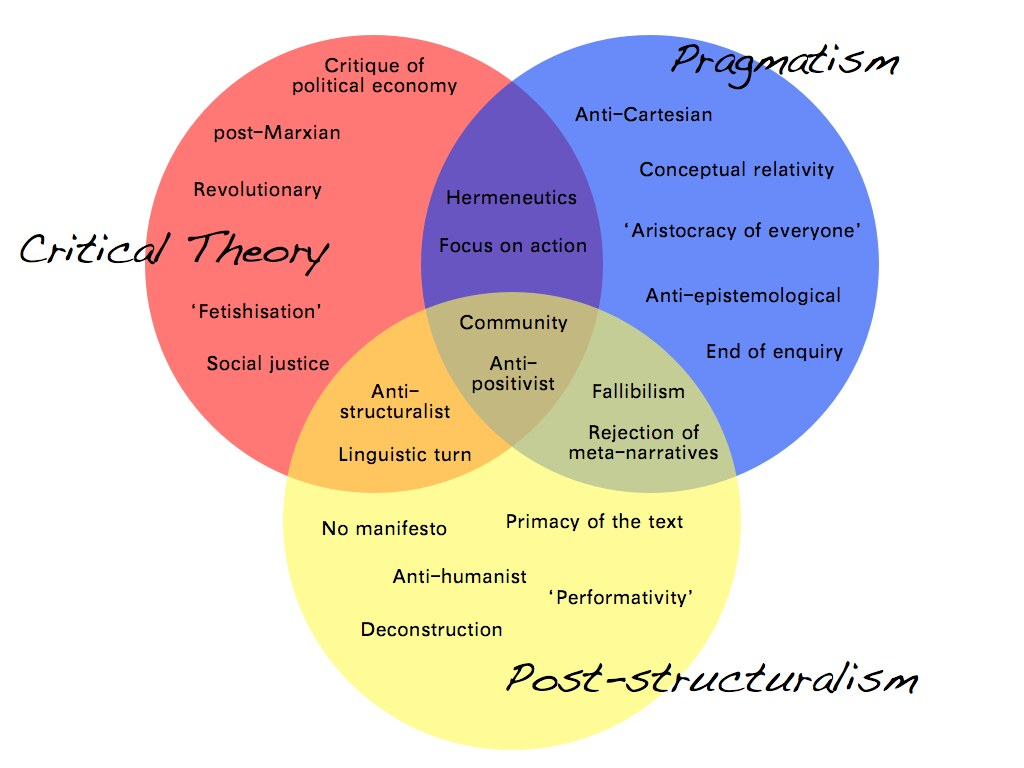 A Level Venn Diagrams: Pragmatism Critical Theory and Post-structuralism | Flickr,Chart