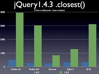 jQuery 1.4.3 .closest() Performance | by John Resig