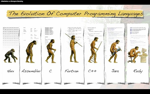 The Evolution of Computer Programming Languages #C #Fortran #Java #Ruby