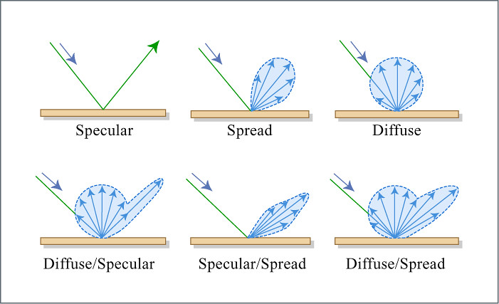Types Of Reflection Sketches Of Specular Spread