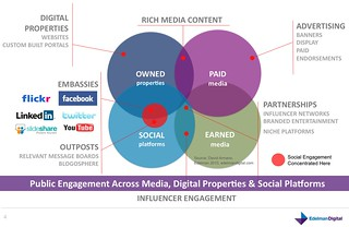 Public Engagement Across Media, Digital Properties & Social Platforms | by David Armano