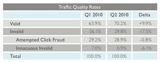 Click Fraud Rate from Anchor | by rustybrick