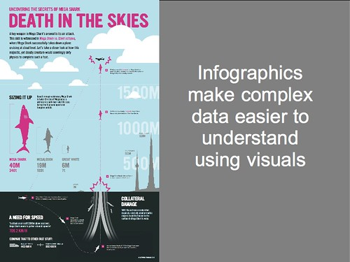 Infographics make complex data easier to understand using visuals | by Terriko