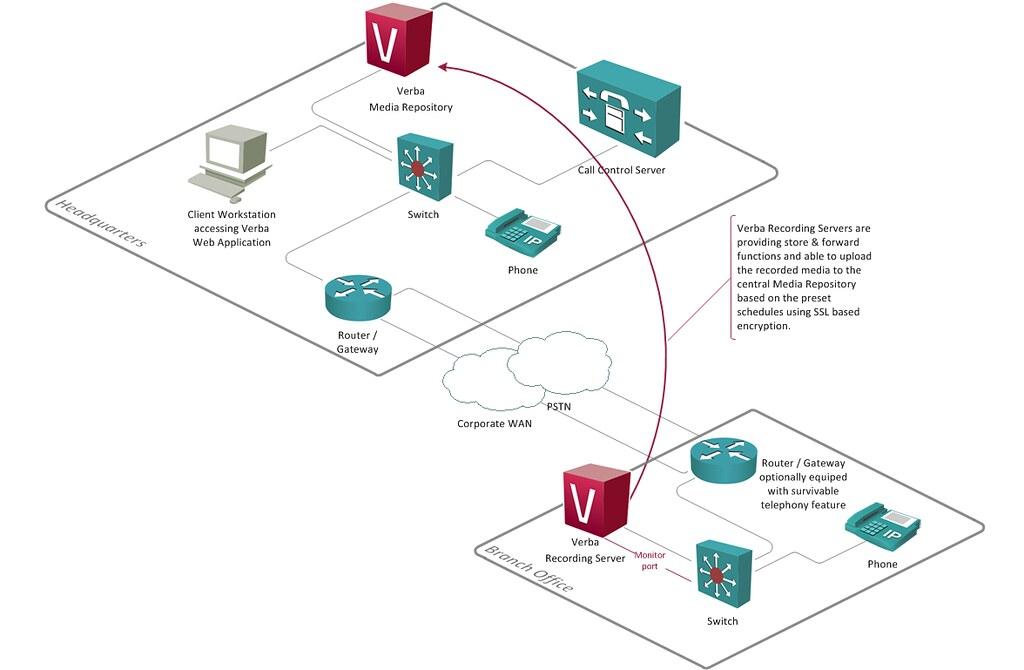 4887989354_cb8f842a98_b verba multi site call recording network diagram network ar flickr